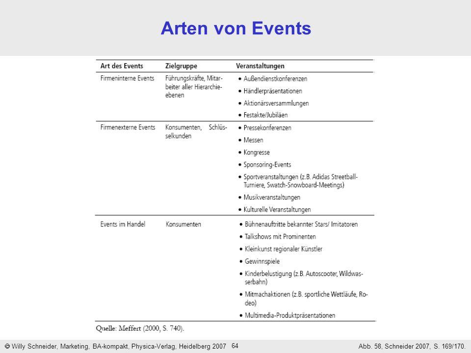 64 Arten von Events Willy Schneider, Marketing, BA-kompakt, Physica-Verlag, Heidelberg 2007 Abb. 58, Schneider 2007, S. 169/170.