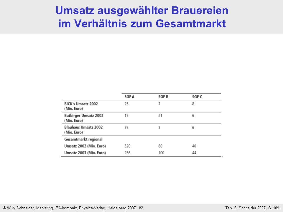68 Umsatz ausgewählter Brauereien im Verhältnis zum Gesamtmarkt Willy Schneider, Marketing, BA-kompakt, Physica-Verlag, Heidelberg 2007 Tab. 6, Schnei