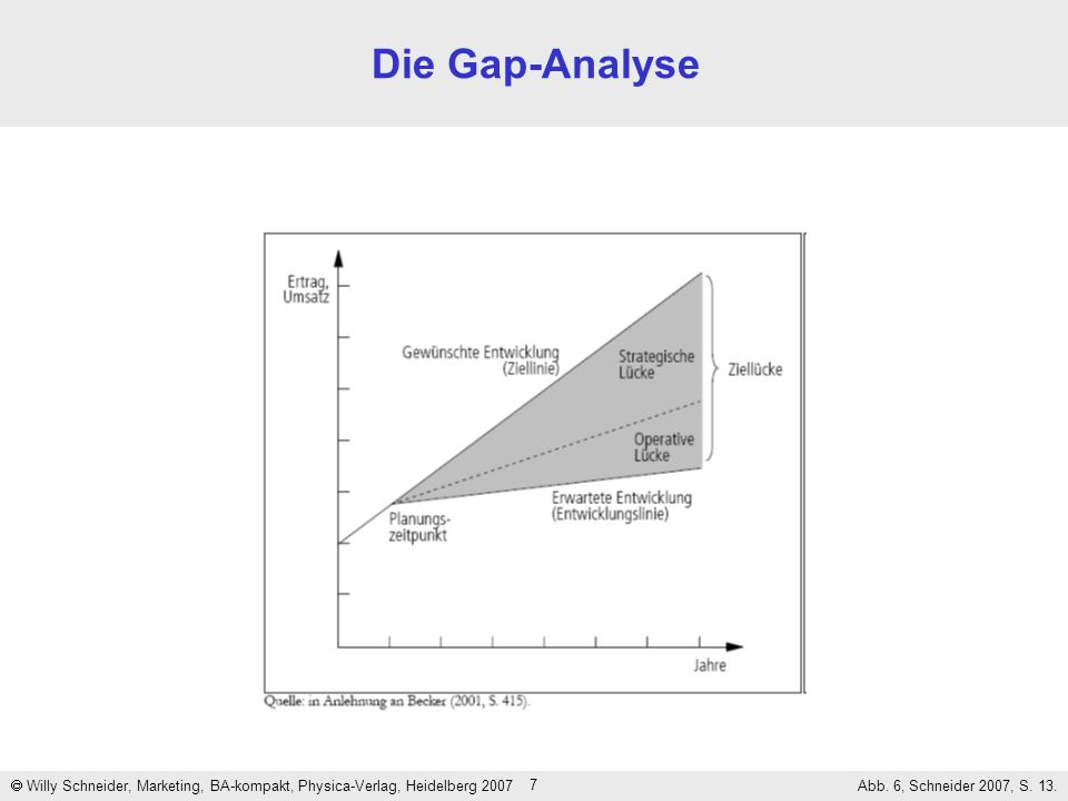 7 Die Gap-Analyse Willy Schneider, Marketing, BA-kompakt, Physica-Verlag, Heidelberg 2007 Abb. 6, Schneider 2007, S. 13.