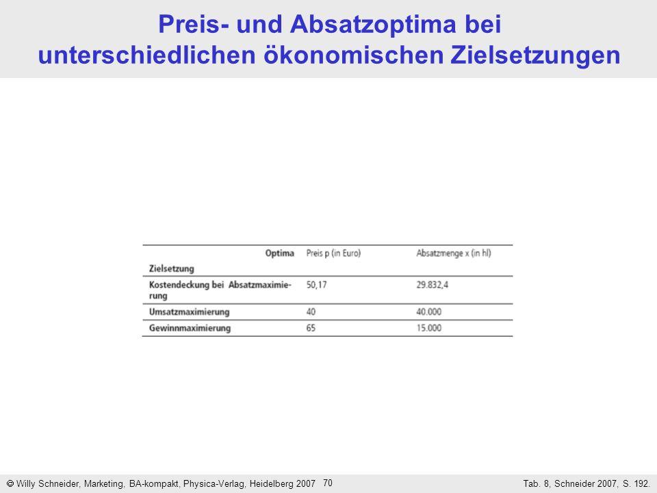 70 Preis- und Absatzoptima bei unterschiedlichen ökonomischen Zielsetzungen Willy Schneider, Marketing, BA-kompakt, Physica-Verlag, Heidelberg 2007 Ta