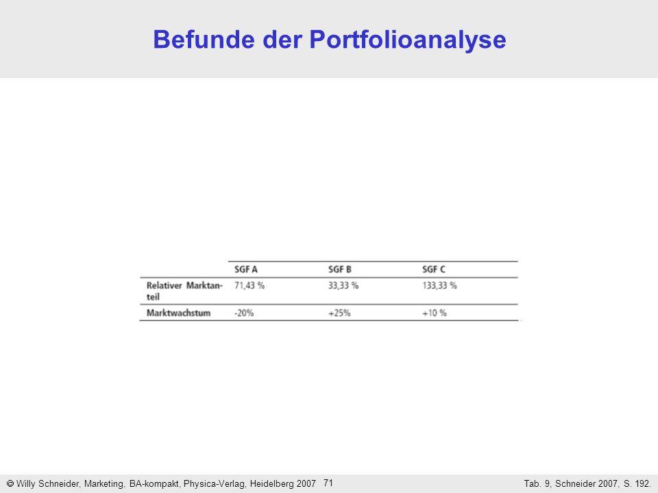 71 Befunde der Portfolioanalyse Willy Schneider, Marketing, BA-kompakt, Physica-Verlag, Heidelberg 2007 Tab. 9, Schneider 2007, S. 192.