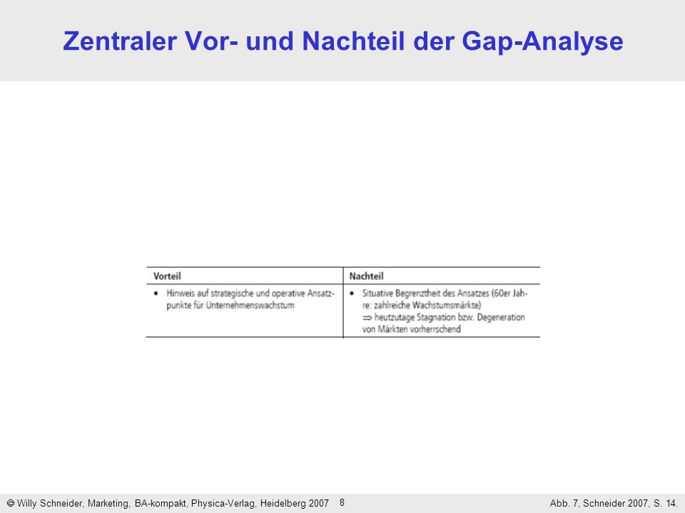 8 Zentraler Vor- und Nachteil der Gap-Analyse Willy Schneider, Marketing, BA-kompakt, Physica-Verlag, Heidelberg 2007 Abb. 7, Schneider 2007, S. 14.
