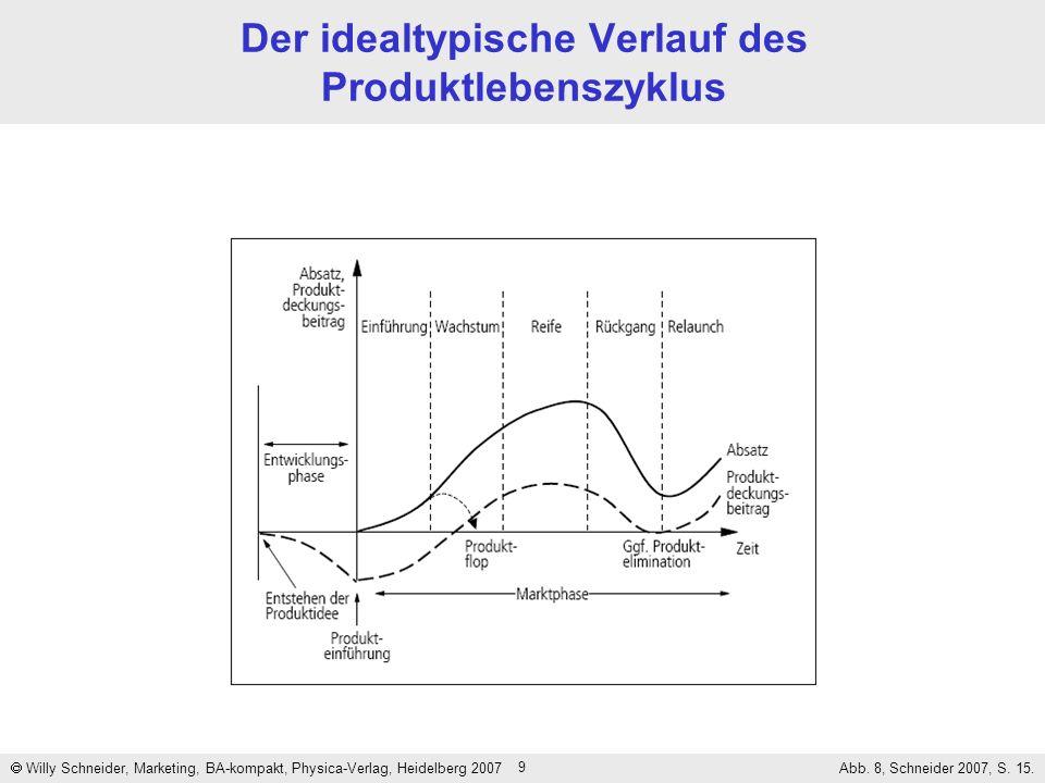9 Der idealtypische Verlauf des Produktlebenszyklus Willy Schneider, Marketing, BA-kompakt, Physica-Verlag, Heidelberg 2007 Abb. 8, Schneider 2007, S.