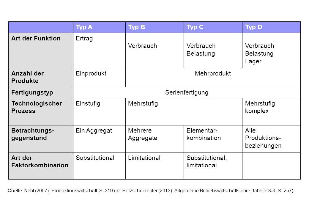 Substitutional, limitational LimitationalSubstitutionalArt der Faktorkombination Alle Produktions- beziehungen Elementar- kombination Mehrere Aggregat