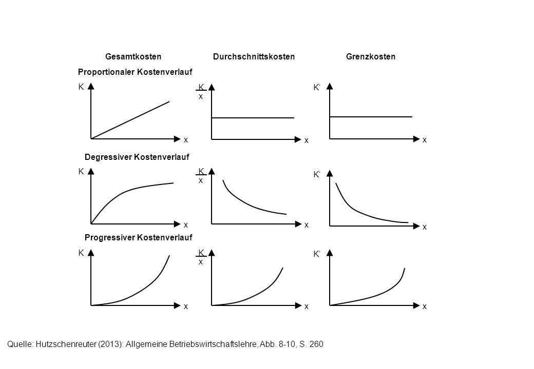 x K x K x x K x K x K x K x Proportionaler Kostenverlauf GesamtkostenDurchschnittskostenGrenzkosten Degressiver Kostenverlauf x K x K x K x Progressiv