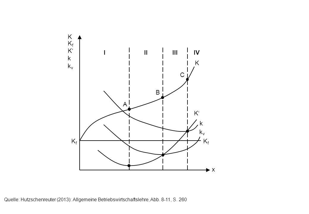IIIIIIIV KKfKkkvKKfKkkv KfKf KfKf kvkv k K K A B C x Quelle: Hutzschenreuter (2013): Allgemeine Betriebswirtschaftslehre, Abb. 8-11, S. 260