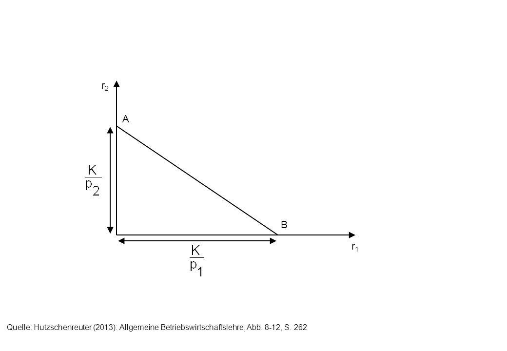 r2r2 r1r1 A B Quelle: Hutzschenreuter (2013): Allgemeine Betriebswirtschaftslehre, Abb. 8-12, S. 262