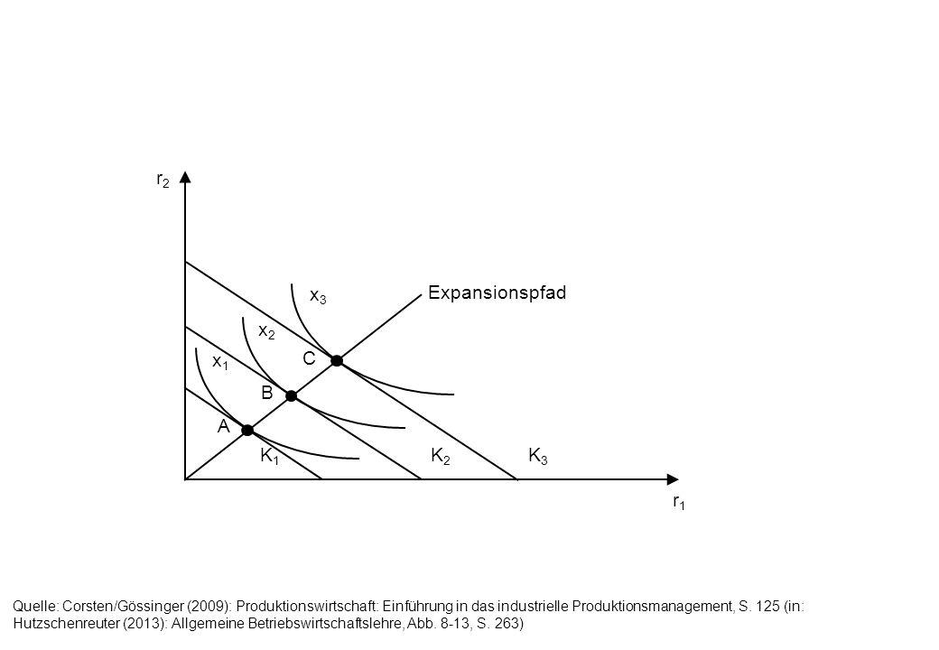r2r2 r1r1 K1K1 K2K2 K3K3 x1x1 x2x2 x3x3 Expansionspfad A B C Quelle: Corsten/Gössinger (2009): Produktionswirtschaft: Einführung in das industrielle P