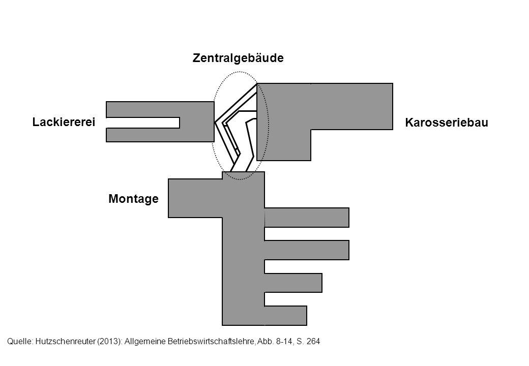 Lackiererei Karosseriebau Montage Zentralgebäude Quelle: Hutzschenreuter (2013): Allgemeine Betriebswirtschaftslehre, Abb. 8-14, S. 264