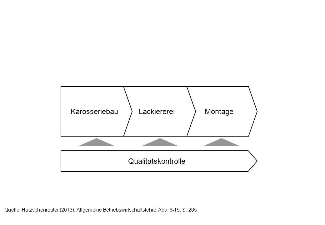 MontageLackierereiKarosseriebau Qualitätskontrolle Quelle: Hutzschenreuter (2013): Allgemeine Betriebswirtschaftslehre, Abb. 8-15, S. 265