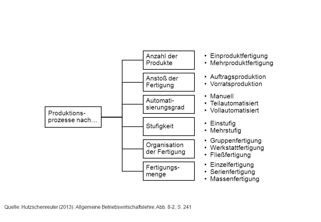 IIIIIIIV KKfKkkvKKfKkkv KfKf KfKf kvkv k K K A B C x Quelle: Hutzschenreuter (2013): Allgemeine Betriebswirtschaftslehre, Abb.