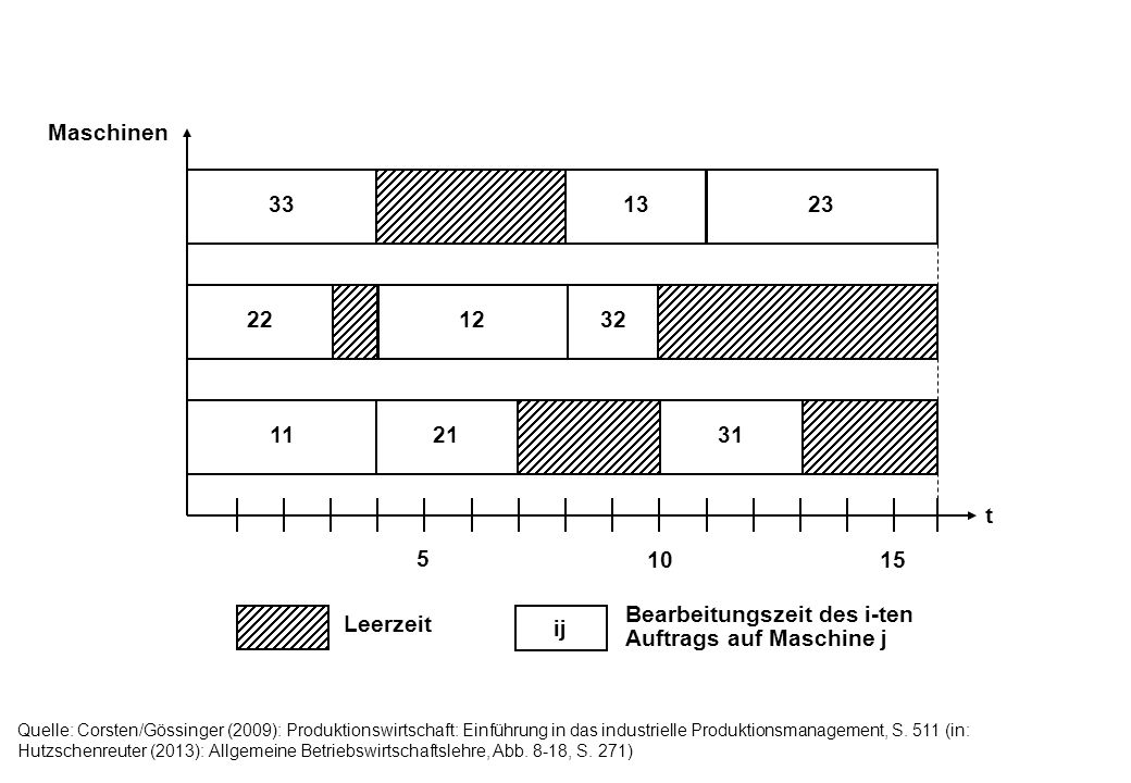 t Maschinen 33 22 11 5 1015 13 12 21 23 32 31 ij Leerzeit Bearbeitungszeit des i-ten Auftrags auf Maschine j Quelle: Corsten/Gössinger (2009): Produkt