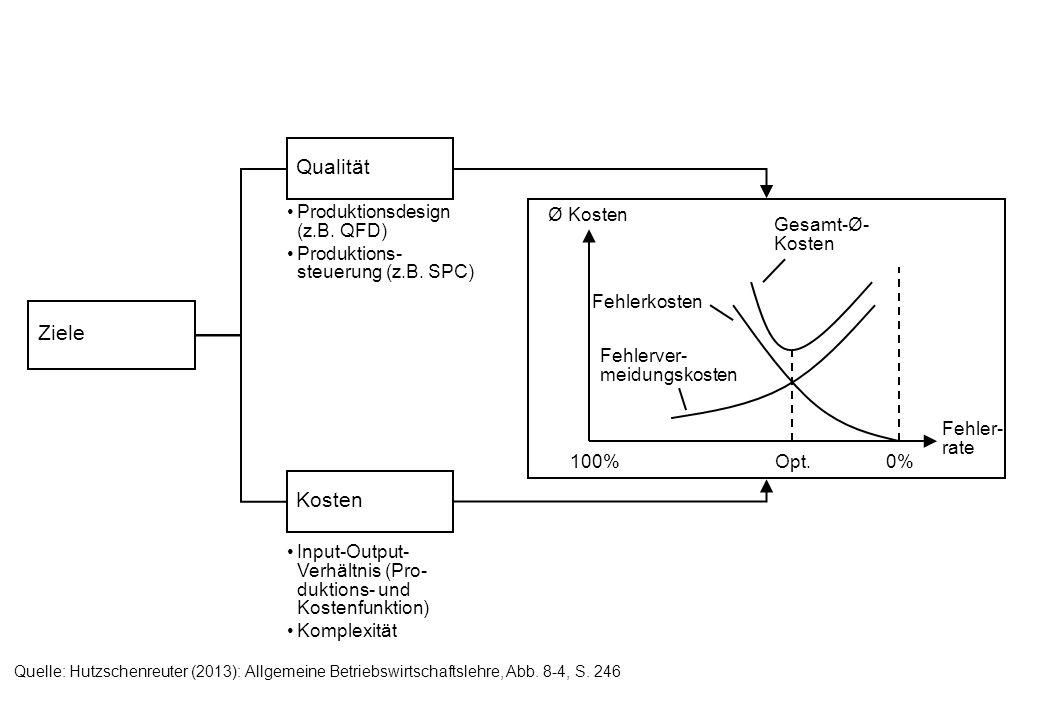 Ziele Qualität Kosten Produktionsdesign (z.B. QFD) Produktions- steuerung (z.B. SPC) Input-Output- Verhältnis (Pro- duktions- und Kostenfunktion) Komp