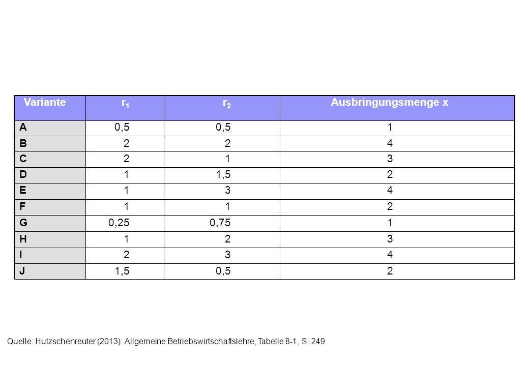 20,51,5J 432I 321H 10,750,25G 211F 431E 21,51D 312C 422B 10,5 A Ausbringungsmenge xr2r2 r1r1 Variante Quelle: Hutzschenreuter (2013): Allgemeine Betri