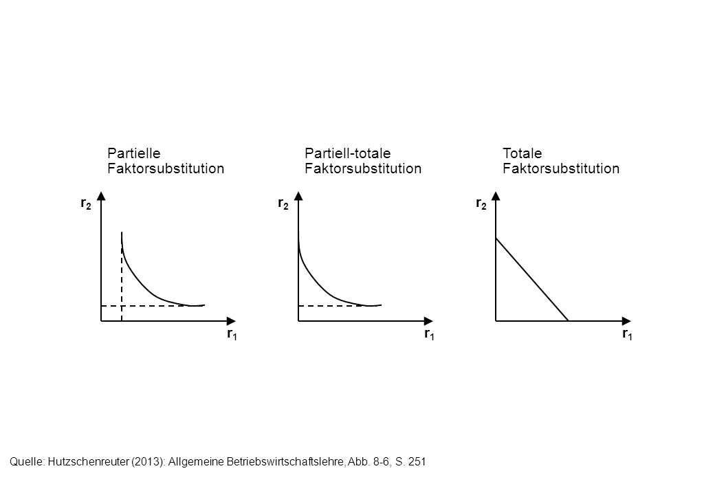 Quelle: Hutzschenreuter (2013): Allgemeine Betriebswirtschaftslehre, Abb. 8-6, S. 251 r1r1 r2r2 r1r1 r2r2 r1r1 r2r2 Partielle Faktorsubstitution Parti