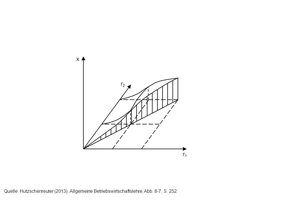 r1r1 r2r2 x3x3 x2x2 x1x1 x 1 <x 2 <x 3 Quelle: Hutzschenreuter (2013): Allgemeine Betriebswirtschaftslehre, Abb.