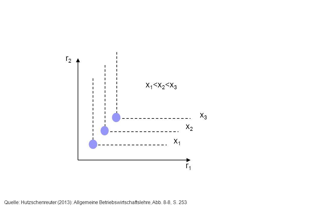 r1r1 r2r2 x3x3 x2x2 x1x1 x 1 <x 2 <x 3 Quelle: Hutzschenreuter (2013): Allgemeine Betriebswirtschaftslehre, Abb. 8-8, S. 253
