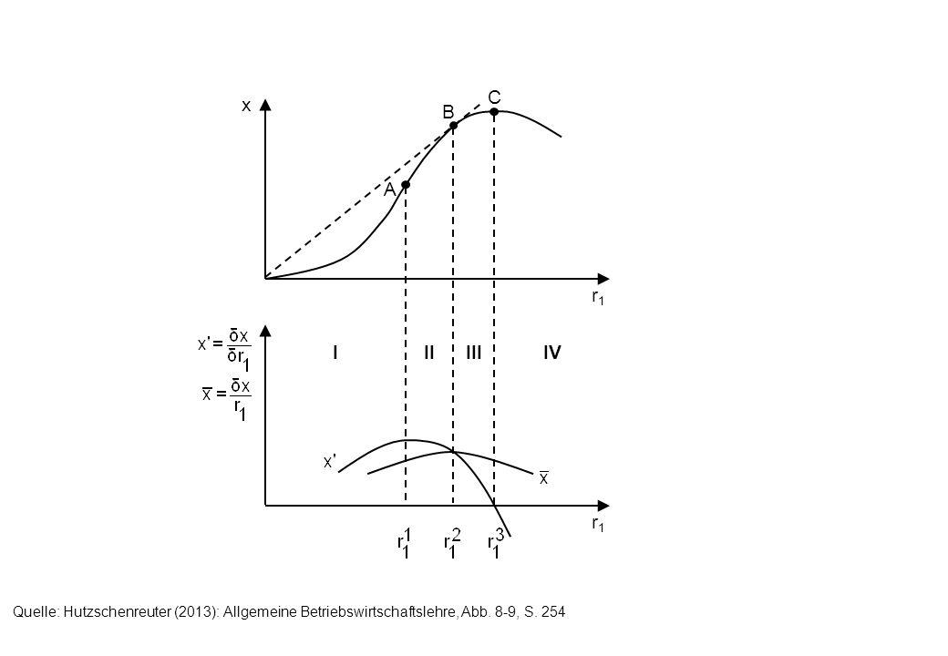 r1r1 x r1r1 A B C IIIIIIIV Quelle: Hutzschenreuter (2013): Allgemeine Betriebswirtschaftslehre, Abb. 8-9, S. 254