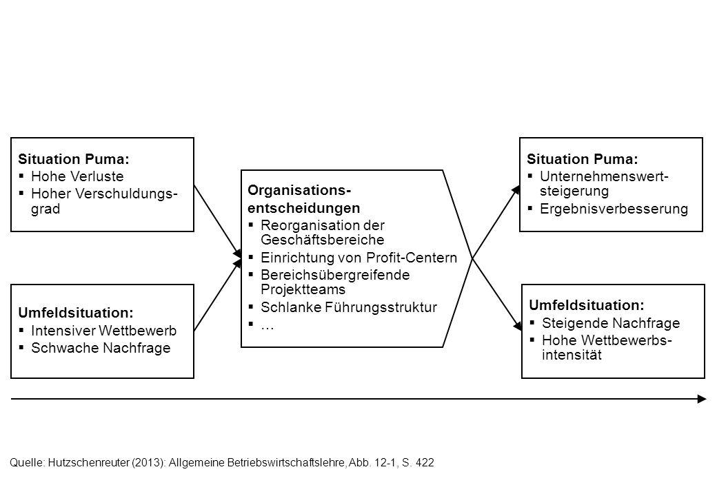 Quelle: Hutzschenreuter (2013): Allgemeine Betriebswirtschaftslehre, Abb. 12-1, S. 422 Organisations- entscheidungen Reorganisation der Geschäftsberei