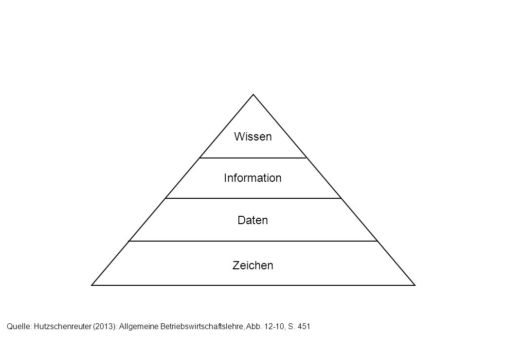 Zeichen Daten Information Wissen Quelle: Hutzschenreuter (2013): Allgemeine Betriebswirtschaftslehre, Abb. 12-10, S. 451