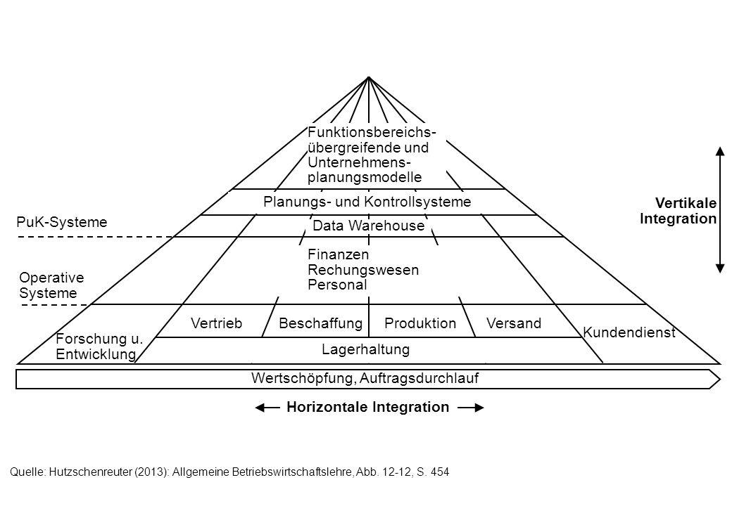 Wertschöpfung, Auftragsdurchlauf Horizontale Integration Vertikale Integration Forschung u. Entwicklung VertriebBeschaffungProduktionVersand Kundendie