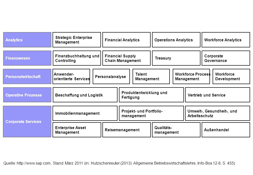 Quelle: http://www.sap.com, Stand: März 2011 (in: Hutzschenreuter (2013): Allgemeine Betriebswirtschaftslehre, Info-Box 12-8, S. 455) Finanzwesen Fina