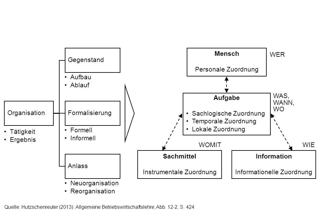 Organisation Gegenstand Anlass Tätigkeit Ergebnis Formalisierung Aufbau Ablauf Formell Informell Neuorganisation Reorganisation Aufgabe Sachlogische Z