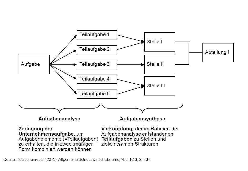 = Stabsstelle Leitungsspanne Leitungs- tiefe EinliniensystemMehrliniensystemStabsliniensystem Quelle: Hutzschenreuter (2013): Allgemeine Betriebswirtschaftslehre, Abb.