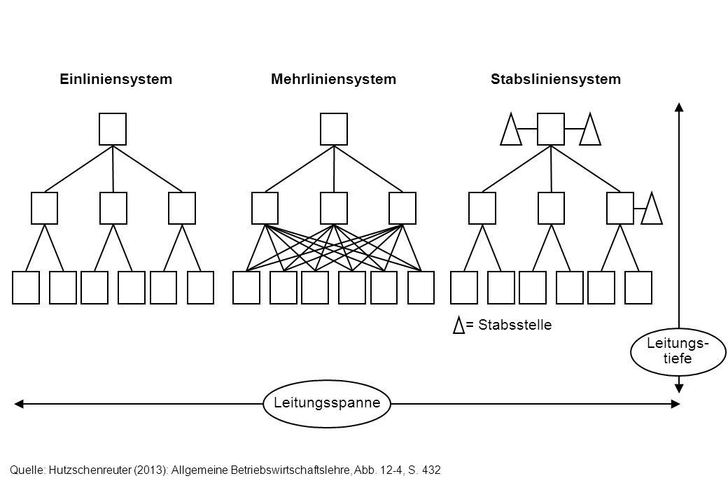 = Stabsstelle Leitungsspanne Leitungs- tiefe EinliniensystemMehrliniensystemStabsliniensystem Quelle: Hutzschenreuter (2013): Allgemeine Betriebswirts