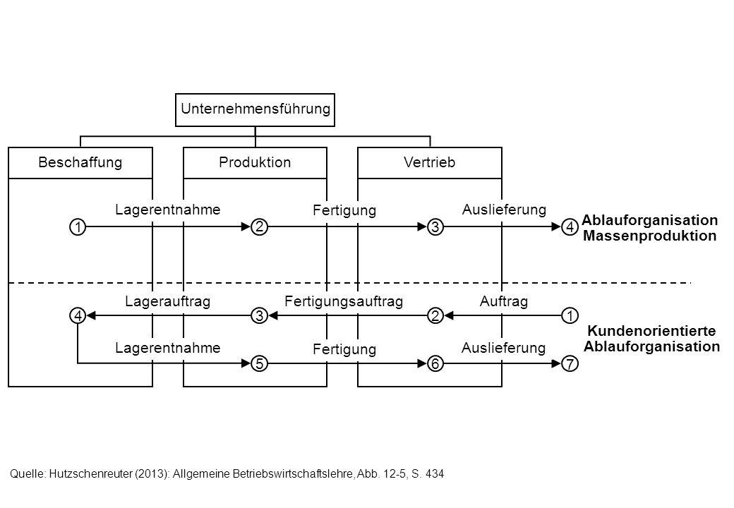 Formen der Aufbauorganisation Kundenorientierte Organisation Raumorientierte Organisation Produktorientierte Organisation Eindimensionale Formen der Aufbauorganisation Mehrdimensionale Formen der Aufbauorganisation Objektorientierte (divisionale) Organisation Verrichtungsorien- tierte (funktionale) Organisation Tensor-Organisation (3-dim.) Matrix-Organisation (2-dim.) Quelle: Hutzschenreuter (2013): Allgemeine Betriebswirtschaftslehre, Abb.