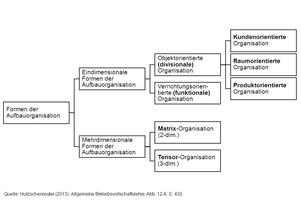 Formen der Aufbauorganisation Kundenorientierte Organisation Raumorientierte Organisation Produktorientierte Organisation Eindimensionale Formen der A