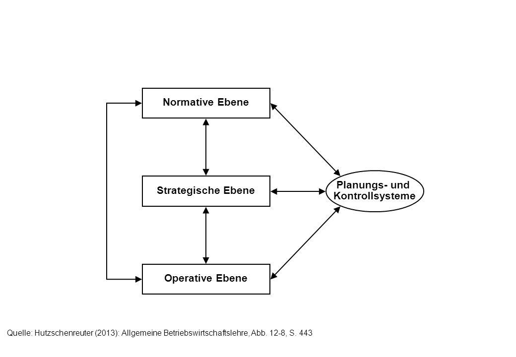 Normative Ebene Operative Ebene Strategische Ebene Planungs- und Kontrollsysteme Quelle: Hutzschenreuter (2013): Allgemeine Betriebswirtschaftslehre,