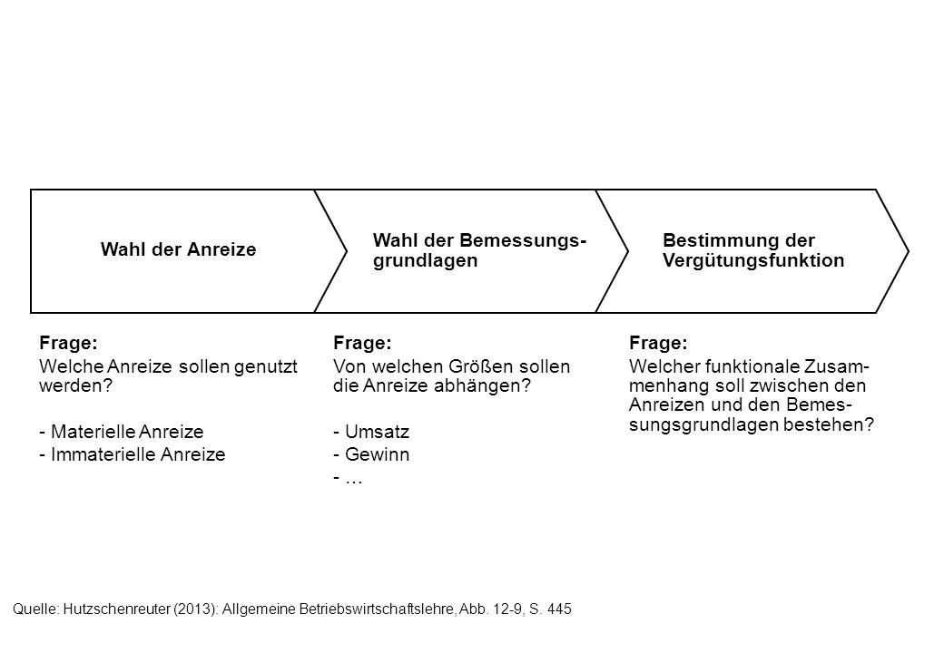 Bestimmung der Vergütungsfunktion Wahl der Bemessungs- grundlagen Frage: Welche Anreize sollen genutzt werden? - Materielle Anreize - Immaterielle Anr