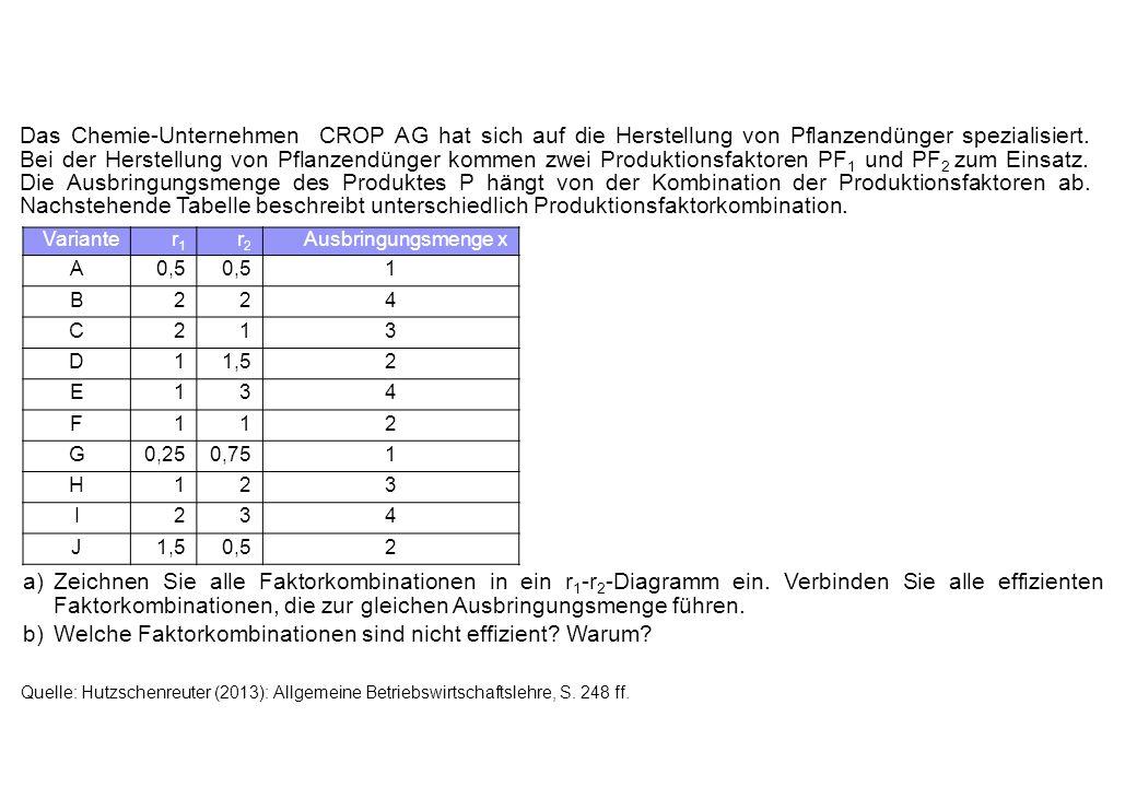 Das Chemie-Unternehmen CROP AG hat sich auf die Herstellung von Pflanzendünger spezialisiert. Bei der Herstellung von Pflanzendünger kommen zwei Produ