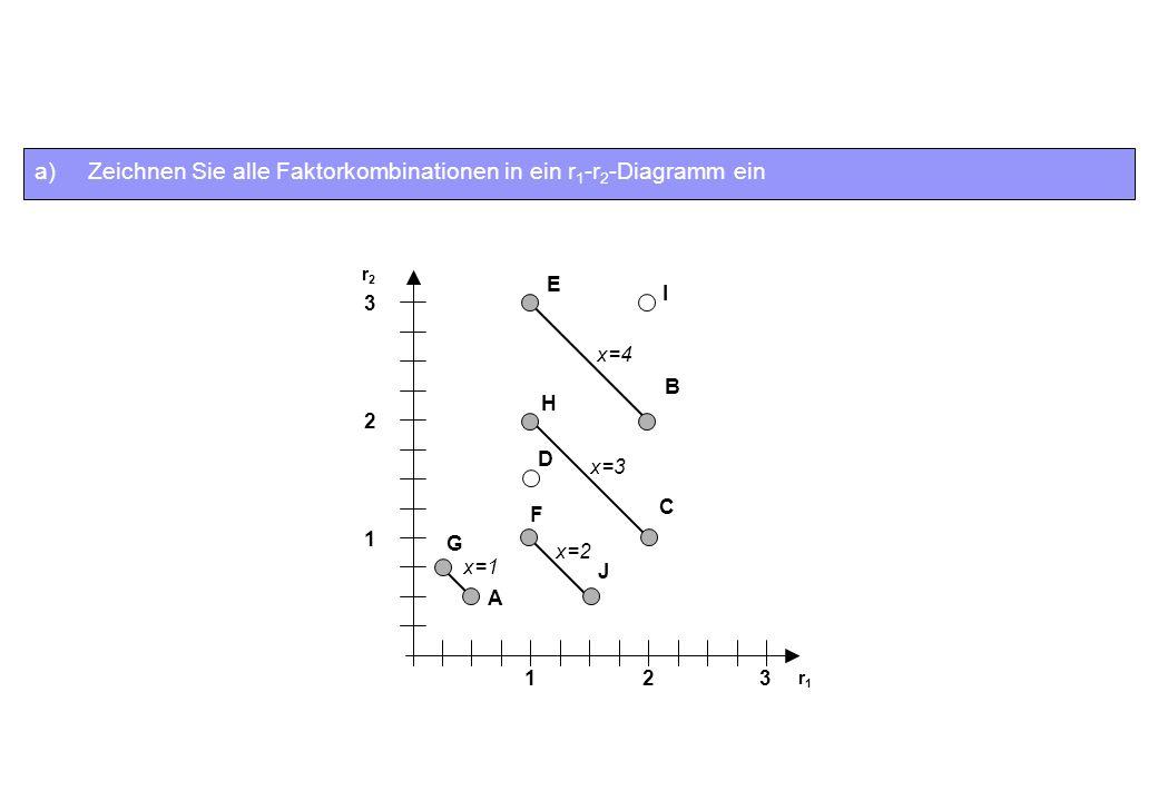 a)Zeichnen Sie alle Faktorkombinationen in ein r 1 -r 2 -Diagramm ein 1 2 3 I D A G F J H C E B 123 x=4 x=3 x=2 x=1 r2r2 r1r1
