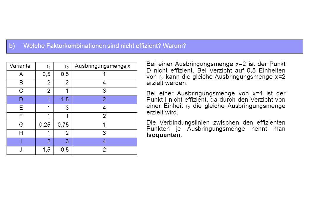 b)Welche Faktorkombinationen sind nicht effizient? Warum? Varianter1r1 r2r2 Ausbringungsmenge x A0,5 1 B224 C213 D11,52 E134 F112 G0,250,751 H123 I234