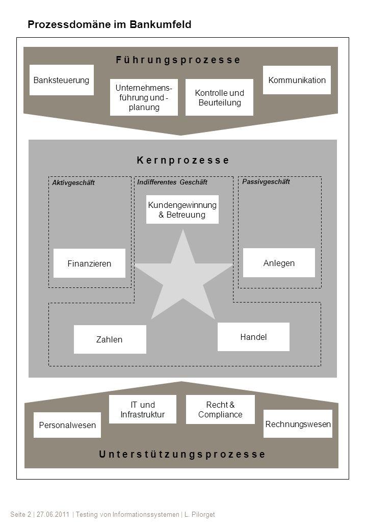 Seite 2 | 27.06.2011 | Testing von Informationssystemen | L. Pilorget Finanzieren K e r n p r o z e s s e Kundengewinnung & Betreuung Anlegen Zahlen H