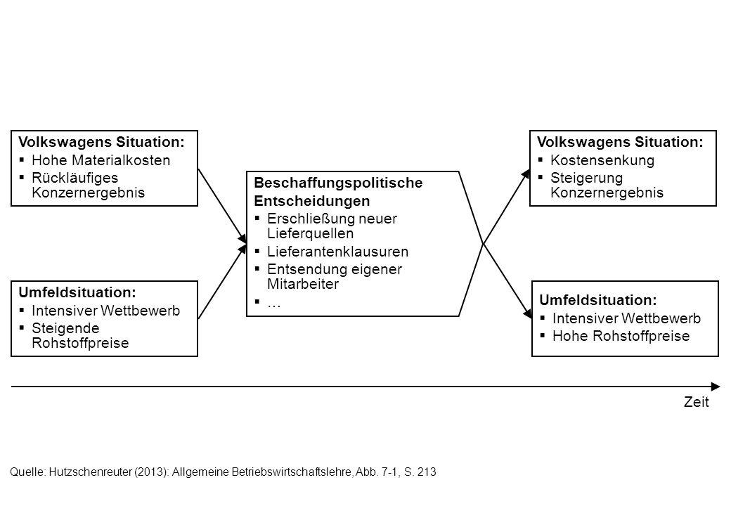 Quelle: Hutzschenreuter (2013): Allgemeine Betriebswirtschaftslehre, Info-Box 7-3, S.
