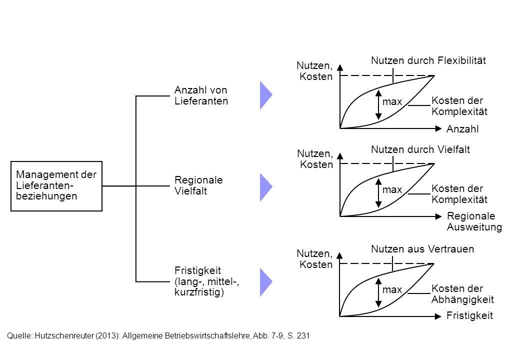 Management der Lieferanten- beziehungen Anzahl von Lieferanten Regionale Vielfalt Fristigkeit (lang-, mittel-, kurzfristig) Anzahl Nutzen, Kosten max