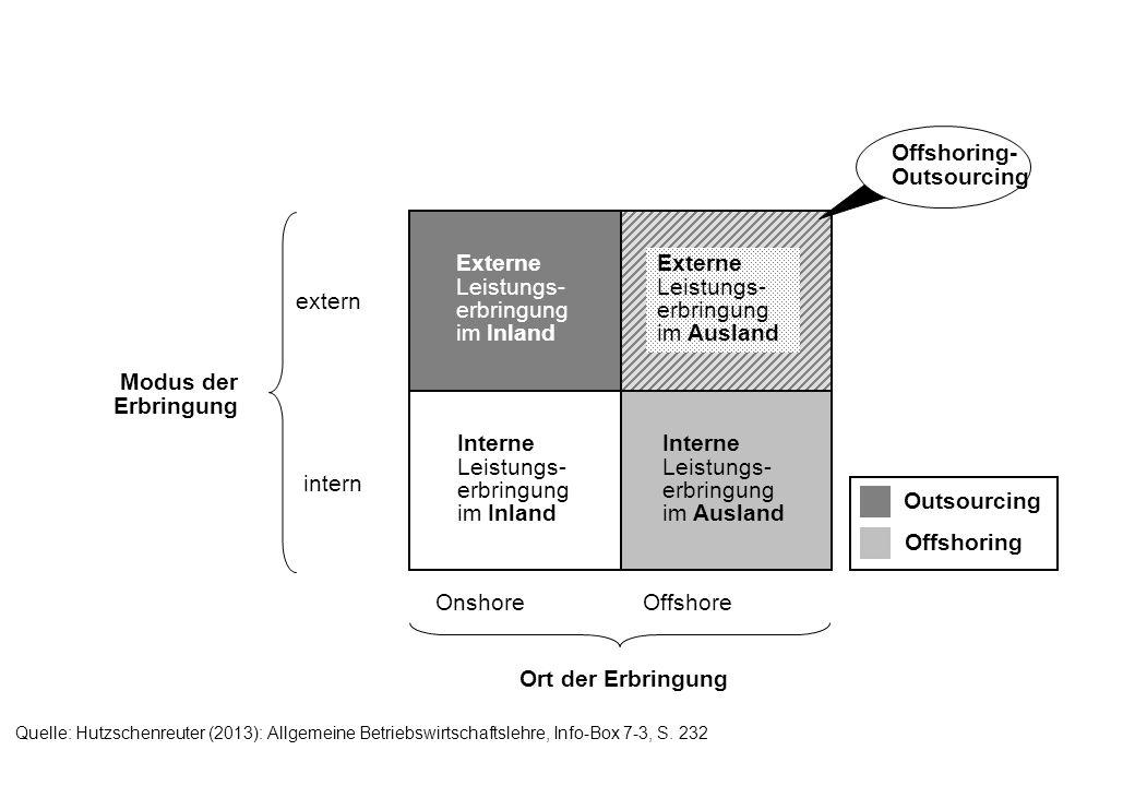 Quelle: Hutzschenreuter (2013): Allgemeine Betriebswirtschaftslehre, Info-Box 7-3, S. 232 extern intern OnshoreOffshore Ort der Erbringung Externe Lei