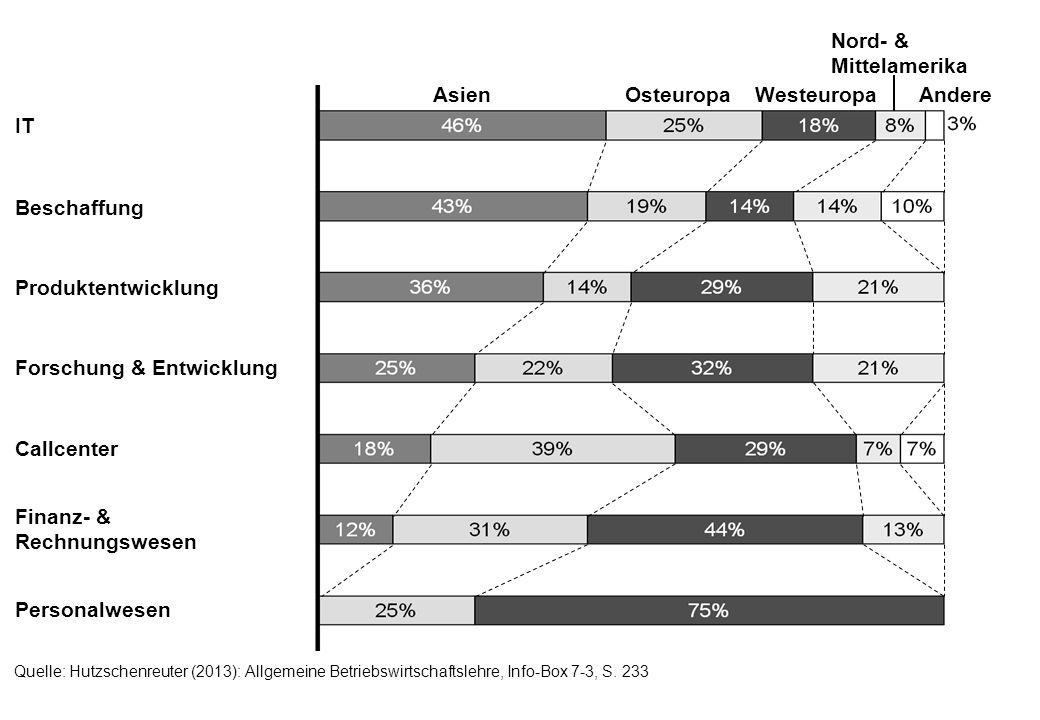 Quelle: Hutzschenreuter (2013): Allgemeine Betriebswirtschaftslehre, Info-Box 7-3, S. 233 IT Beschaffung Produktentwicklung Forschung & Entwicklung Ca