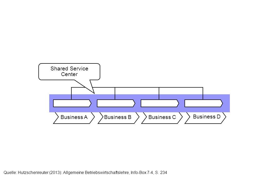 Business ABusiness BBusiness C Business D Shared Service Center Quelle: Hutzschenreuter (2013): Allgemeine Betriebswirtschaftslehre, Info-Box 7-4, S.