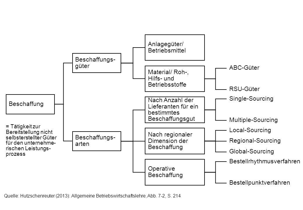 Mengenanteil kumuliert Wertanteil kumuliert 100% 95% 80% 10% 30% ABC-Güter Make-or-Buy-Entscheidungen Beschaffungsverfahren Quelle: Hutzschenreuter (2013): Allgemeine Betriebswirtschaftslehre, Abb.