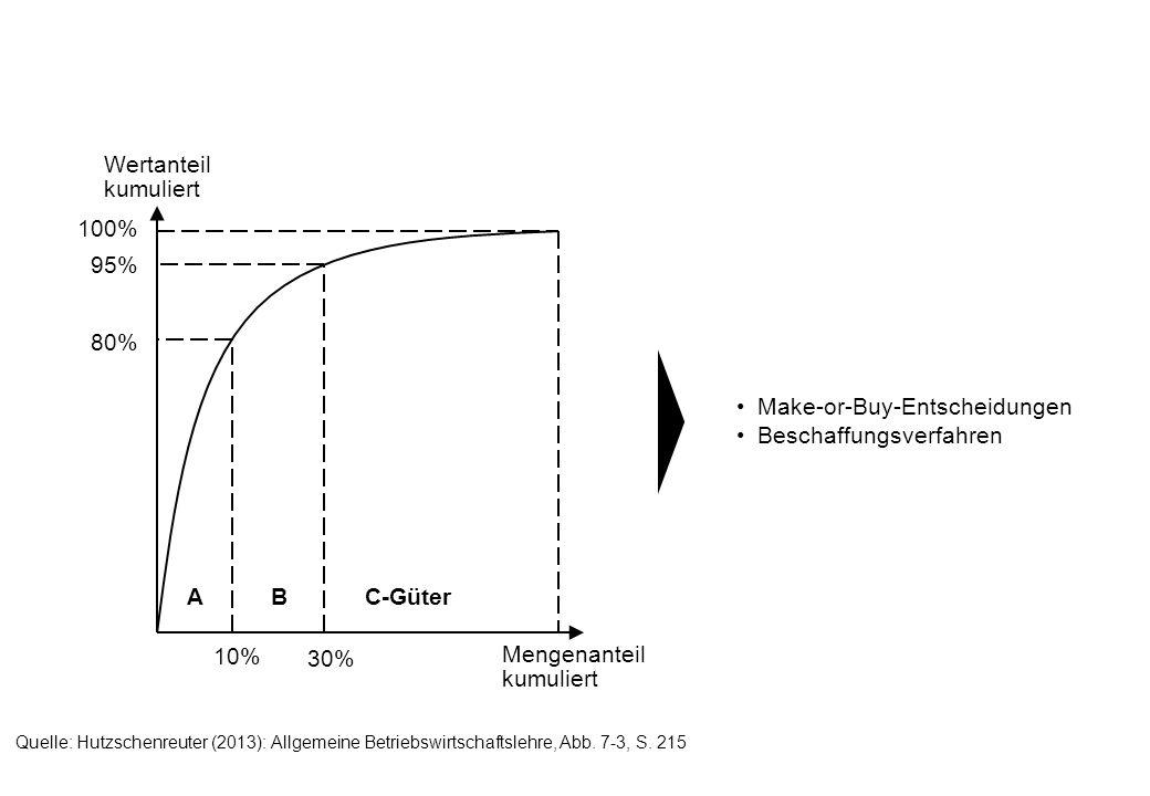 Mengenanteil kumuliert Wertanteil kumuliert 100% 95% 80% 10% 30% ABC-Güter Make-or-Buy-Entscheidungen Beschaffungsverfahren Quelle: Hutzschenreuter (2