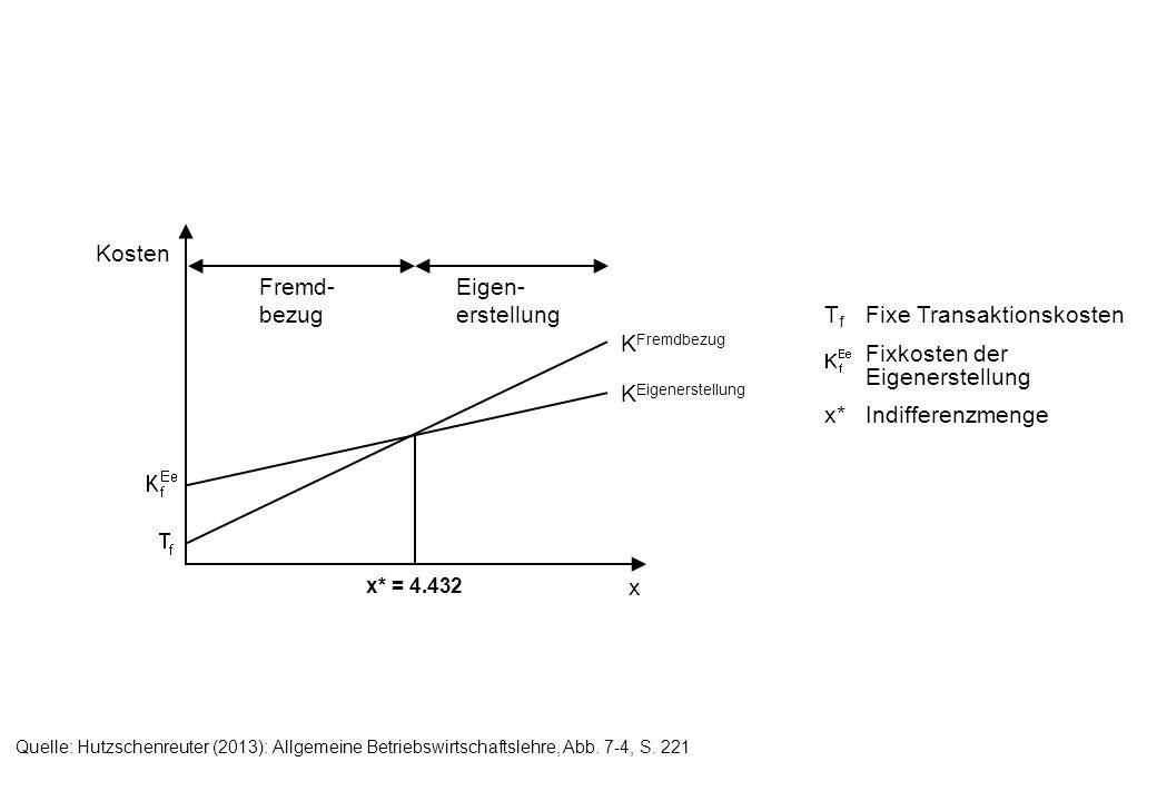 Quelle: Hutzschenreuter (2013): Allgemeine Betriebswirtschaftslehre, Abb. 7-4, S. 221 x Kosten x* = 4.432 K Fremdbezug K Eigenerstellung Fremd- bezug