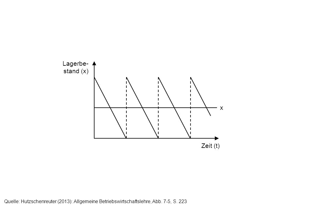Zeit (t) Lagerbe- stand (x) x Quelle: Hutzschenreuter (2013): Allgemeine Betriebswirtschaftslehre, Abb. 7-5, S. 223