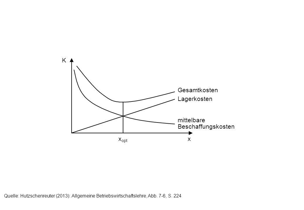 x K Gesamtkosten Lagerkosten mittelbare Beschaffungskosten x opt Quelle: Hutzschenreuter (2013): Allgemeine Betriebswirtschaftslehre, Abb. 7-6, S. 224