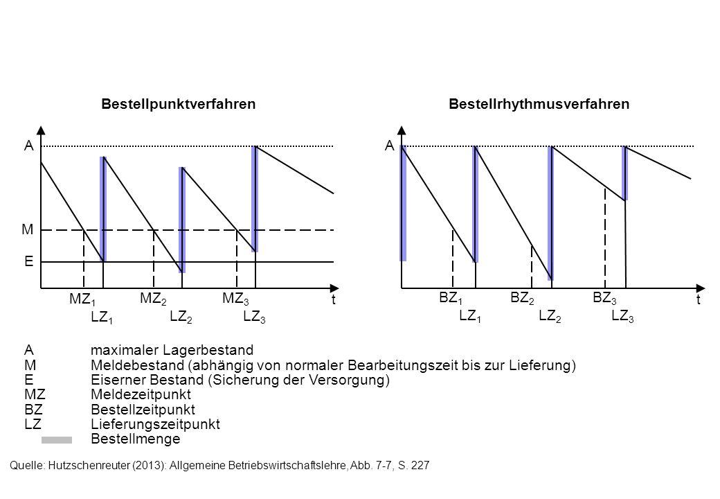 K.O.- Kriterien 1.Ausreichende Bonität 2.Zertifizierung (bspw.