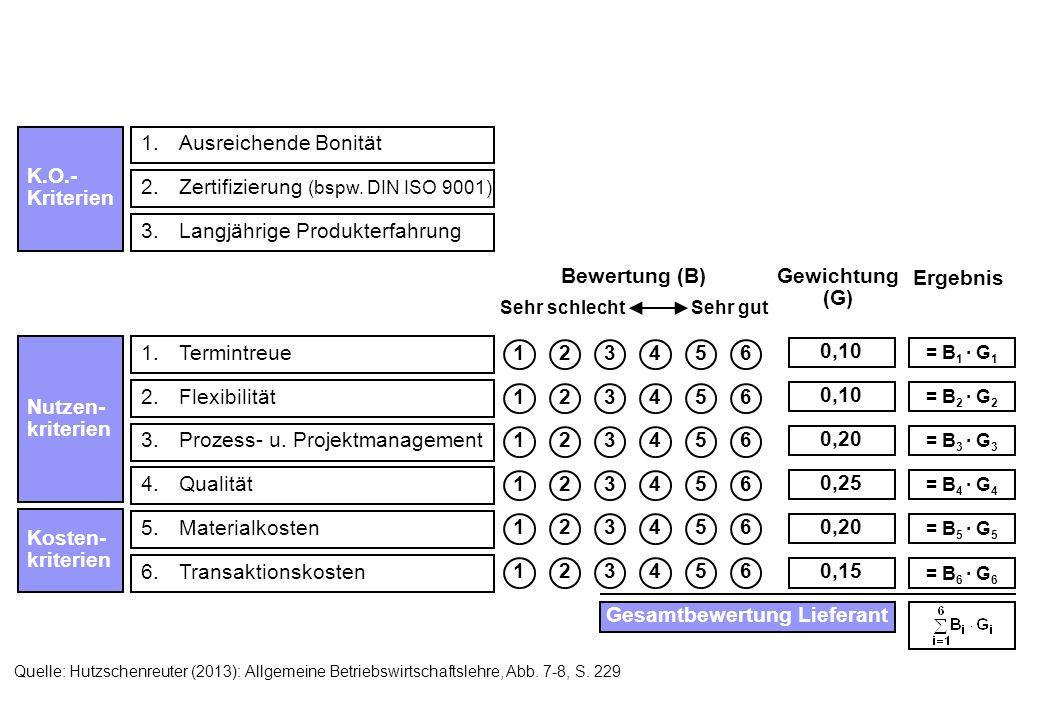K.O.- Kriterien 1.Ausreichende Bonität 2.Zertifizierung (bspw. DIN ISO 9001) 3.Langjährige Produkterfahrung Bewertung (B)Gewichtung (G) 1.Termintreue