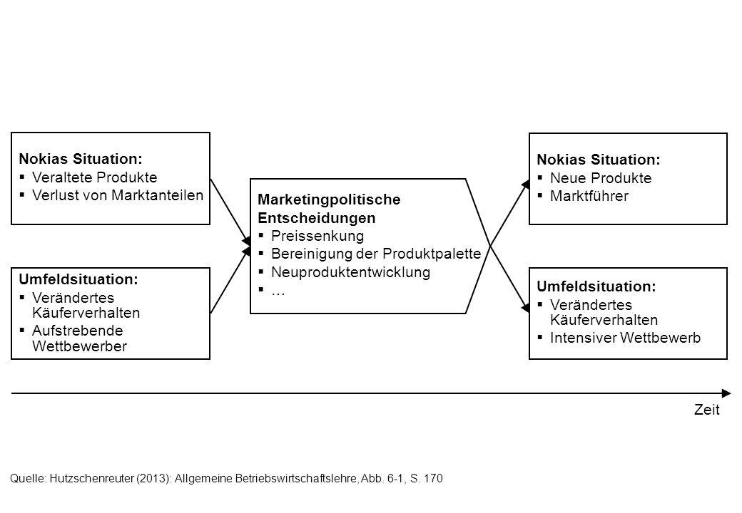 Suchprozess Anbieter Kunden Wettbewerber A Eigenes Unternehmen Wettbewerber B Kunde 1 Kunde 2 Kunde 3 Markt Quelle: Hutzschenreuter (2013): Allgemeine Betriebswirtschaftslehre, Abb.